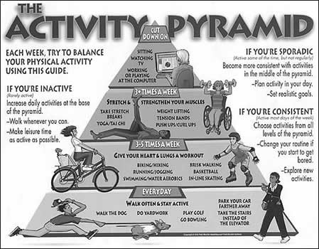 The Activity Pyramid